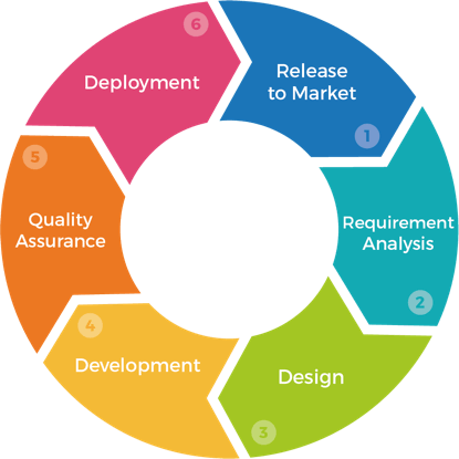 Project Lifecycle Management