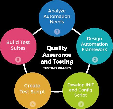 QA Automation & Manual Testing