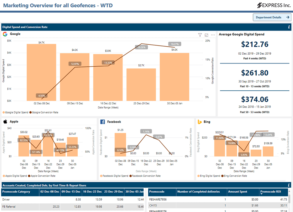 Data Analytics Dashboards