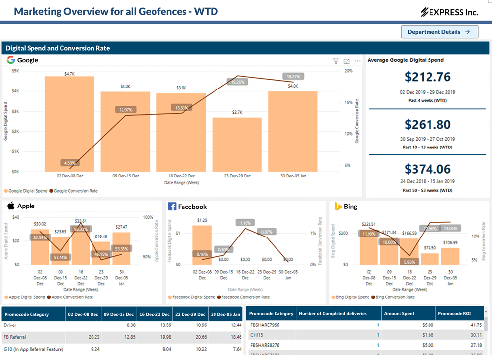 Data Analytics Dashboards