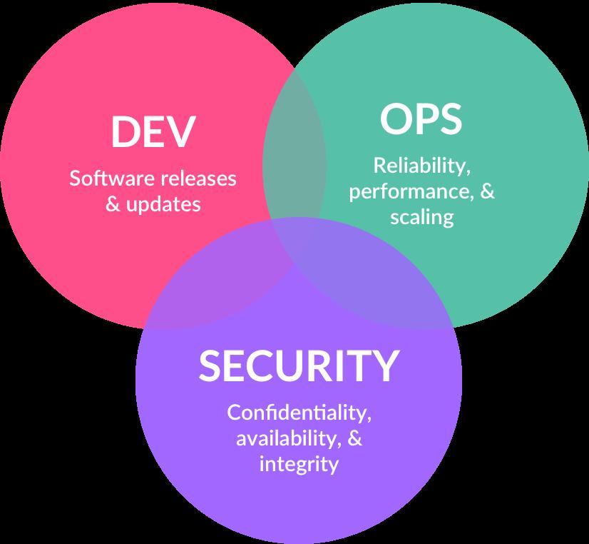 DevOps & Security