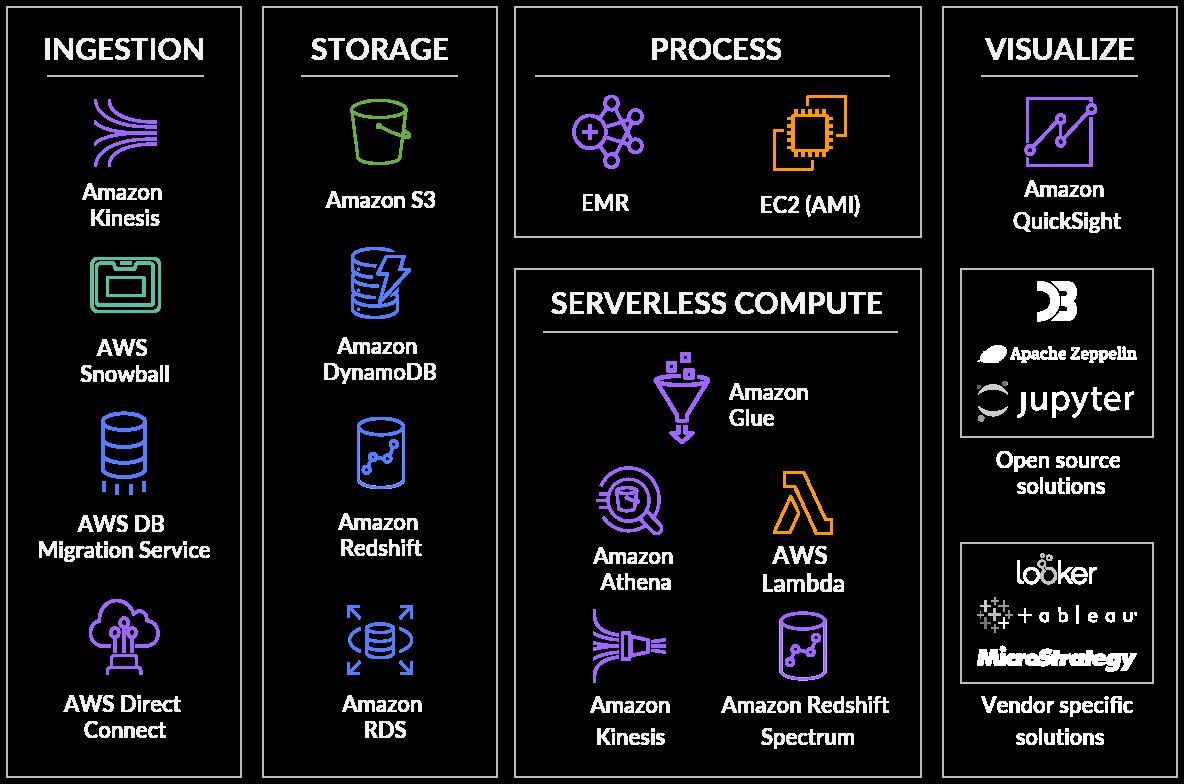 Cloud Infrastructure Design